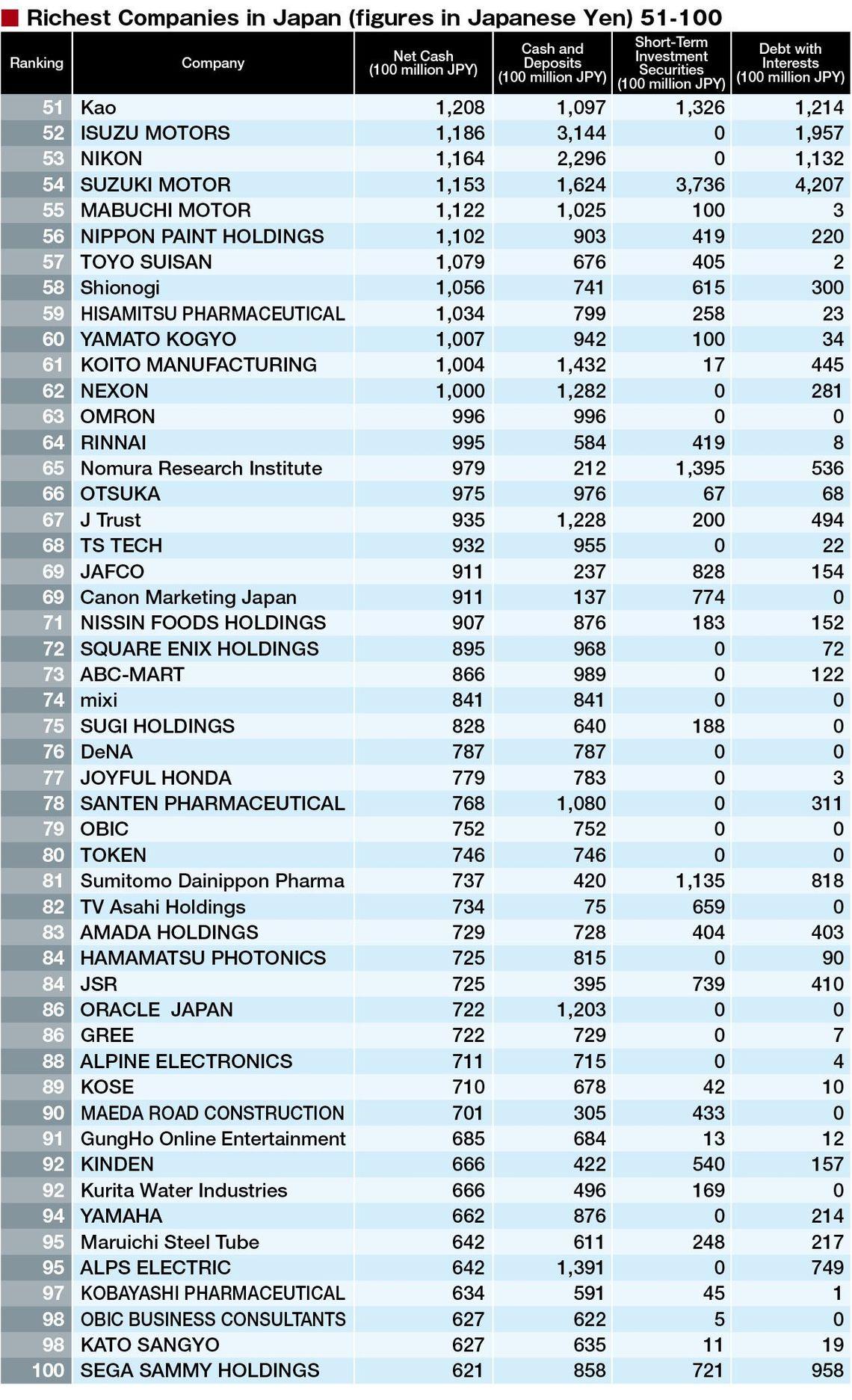 Japan's 200 Richest Companies | original | Tokyo Business