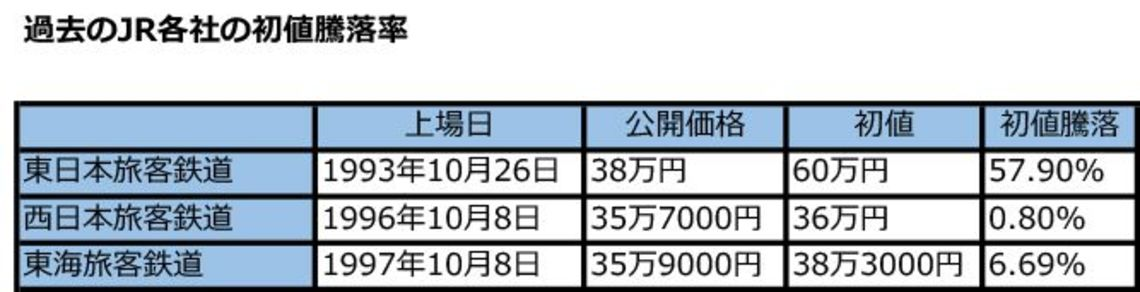 西日本 株価 jr の