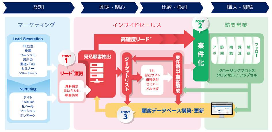 商談を成功させる5つのステップと2つの鍵