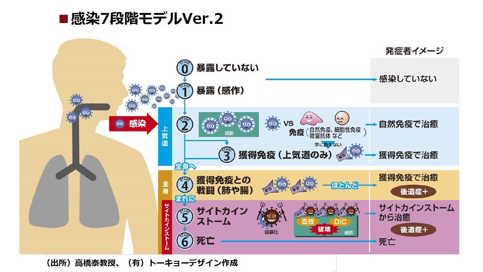 人 免疫 日本 コロナ