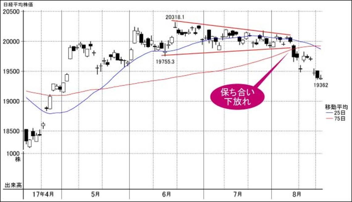 そーせい 株価 推移