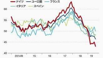 ドイツの輸出失速とユーロ圏経済の急悪化