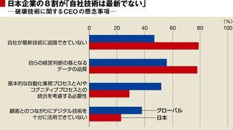 日本のCEOは技術革新を生き抜く自信がない