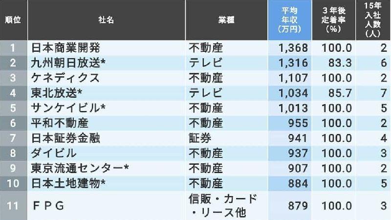 テレビ東京 年収