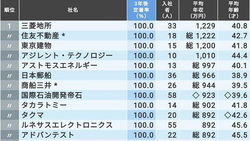 日本 ライフ ライン 年収