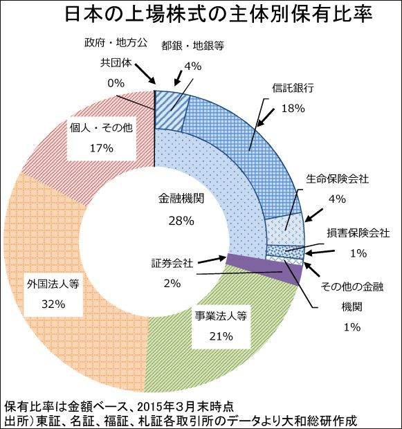 「政策保有株式」の行方はいかに? ( 株式 ) - 鮎 一太郎 ...