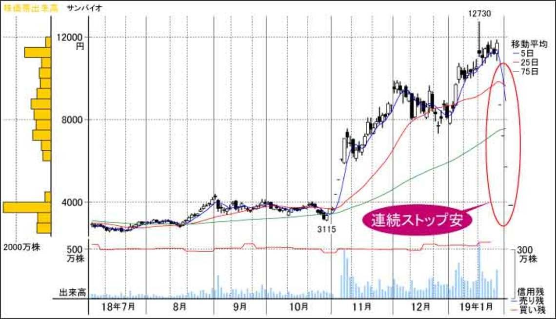 サン バイオ 株価