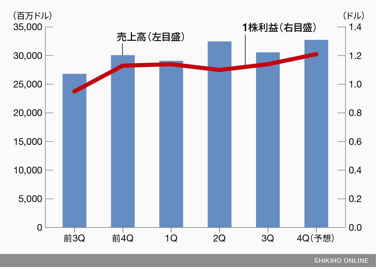 株価 推移 マイクロソフト