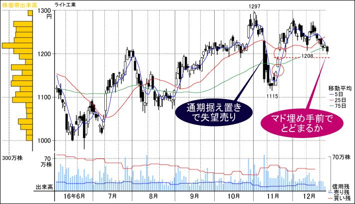 JPX日経中小型株指数に採用された特殊土木の雄