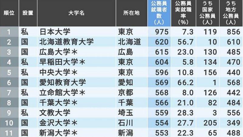 公務員の就職に強い大学」ランキングTOP200 | 本当に強い大学 | 東洋 ...
