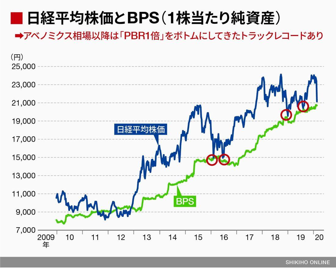 東日本 株価 jr の