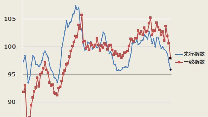 日本はすでに景気後退局面に入っている
