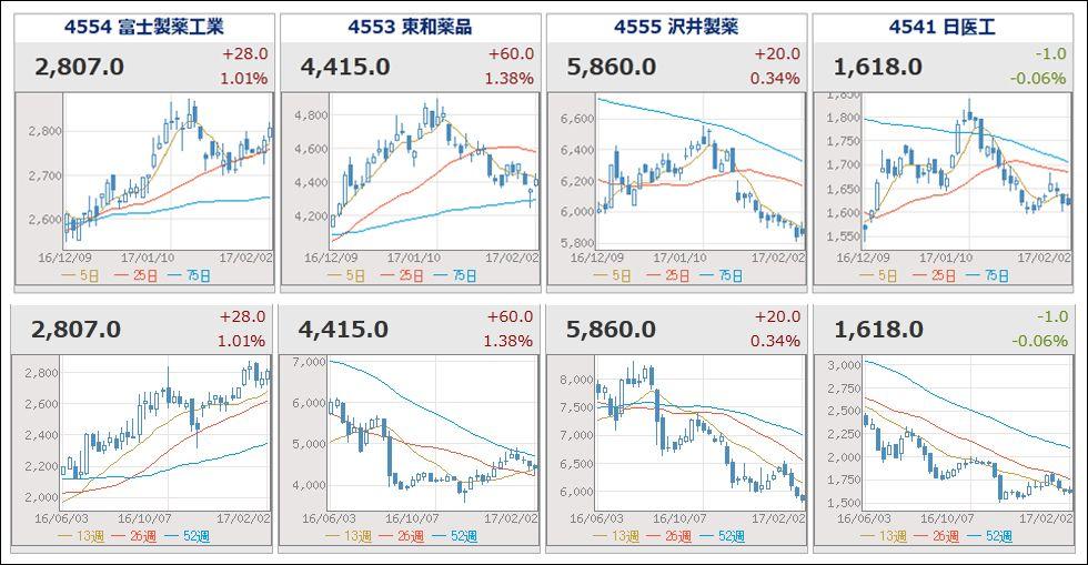 化学 の 株価 富山 富山化学工業 (4518)