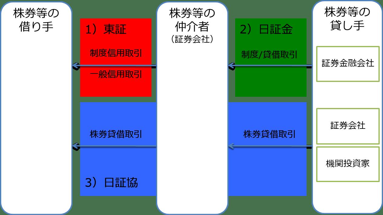1671 東証