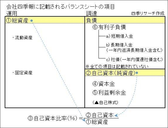 四季報【財務】欄が読めずに株が買えるか! | 会社四季報オンライン