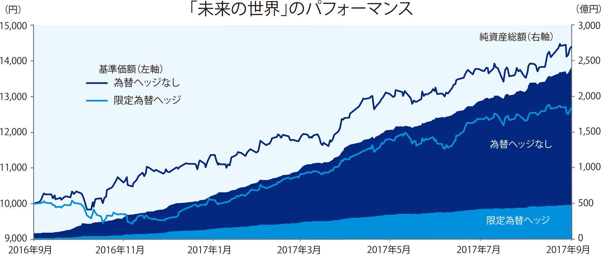 証券 の みずほ 世界 未来