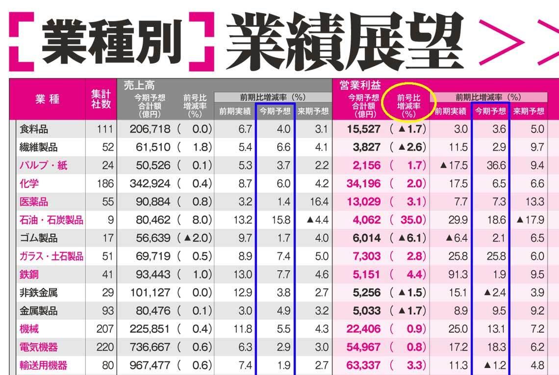 株価 王子 製紙