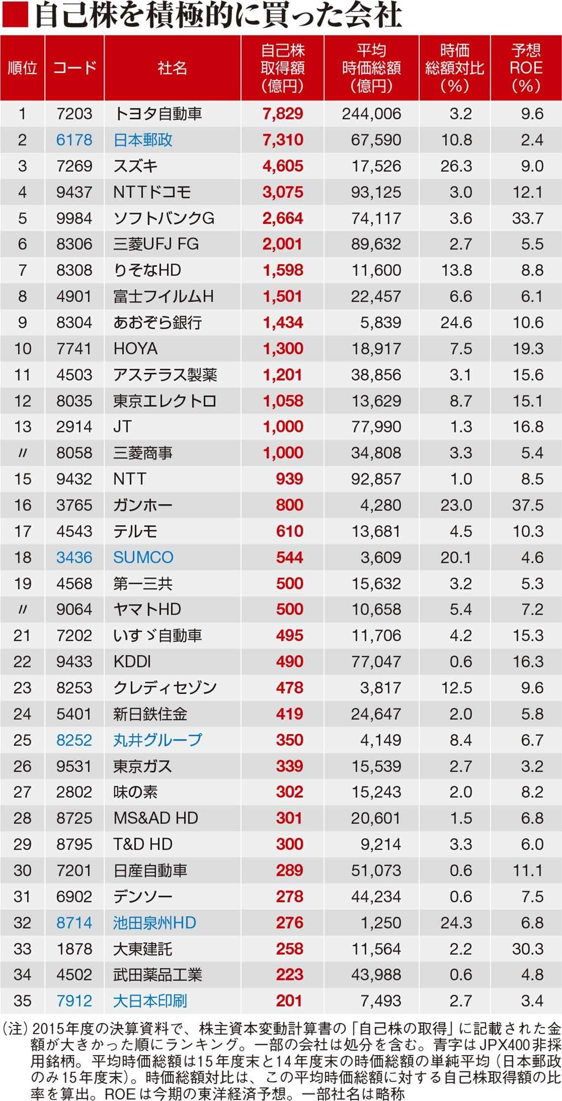 株価 ガンホー
