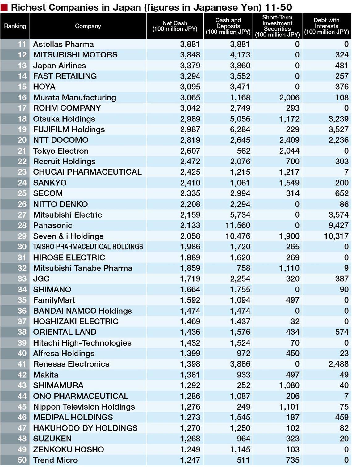 Japan's 200 Richest Companies | original | Tokyo Business ...