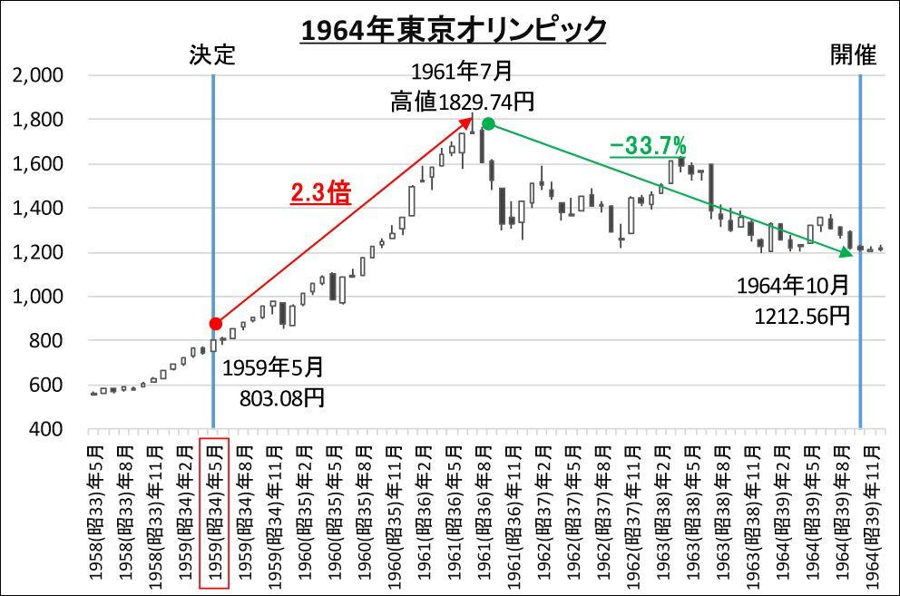 大成 建設 株価