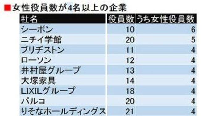 女性役員4名以上の上場企業は9社しかない!