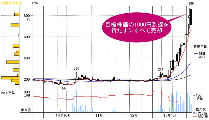 フューチャー 株価