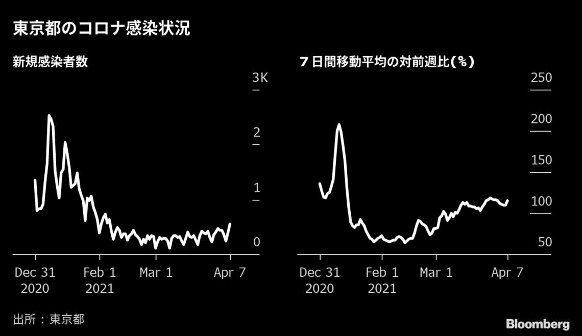 東京 都 今日 の コロナ 感染 者 数