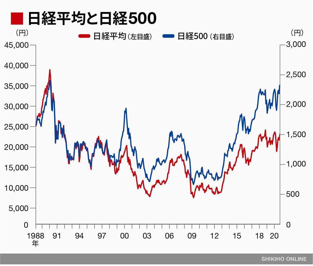 平均 本日 の 株価 日経