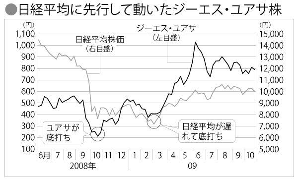 Gs ユアサ 株価