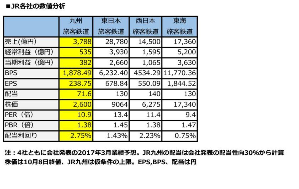 九州 株価 jr JR九州が東証に上場隠れた投資魅力とリスク