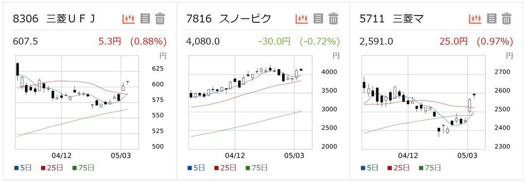 株価 三菱 マテリアル 三菱マテリアル(株)【5711】:株価時系列