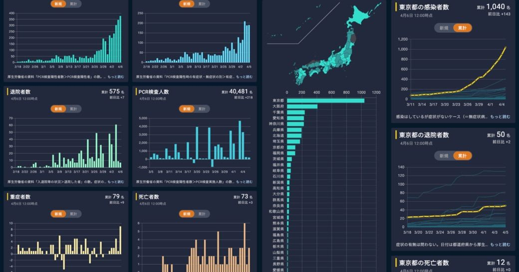 データ:「新型コロナウイルス国内感染の状況」 公式発表を基に様々な角度から現状を把握する   コロナウイルスの恐怖   東洋経済オンライン